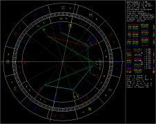 十二星座与天宫图