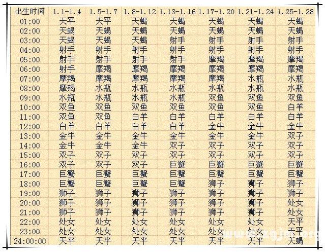 上升星座查询表1【2013蛇年复古版】