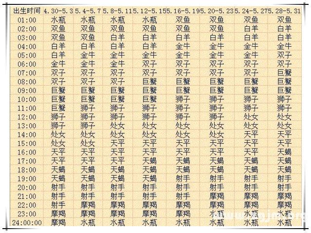 上升星座查询表5【2013蛇年复古版】