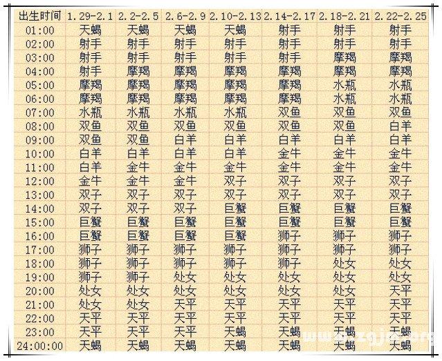 上升星座查询表2【2013蛇年复古版】