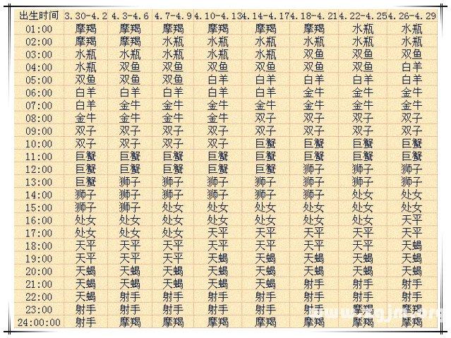 上升星座查询表4【2013蛇年复古版】