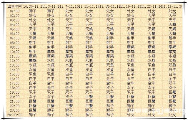上升星座查询表11【2013蛇年复古版】