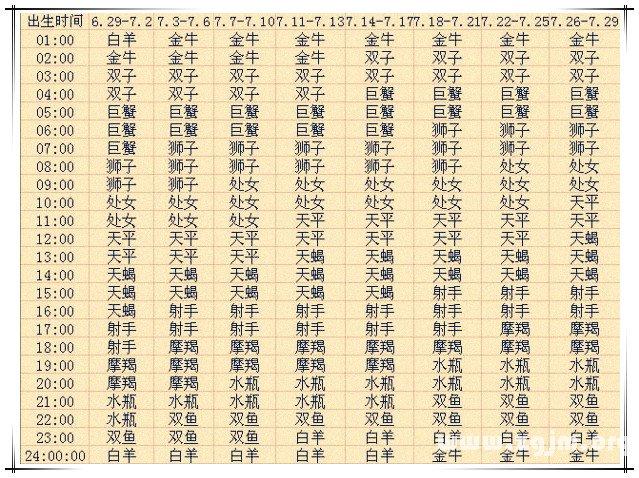 上升星座查询表7【2013蛇年复古版】