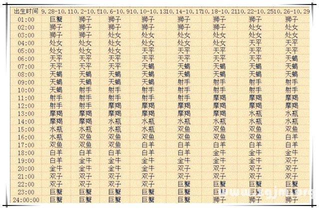 上升星座查询表10【2013蛇年复古版】