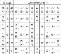 赵氏风水核心技术资料:六、调风水的五大上乘方法